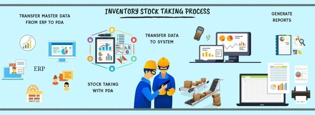 Inventory stock taking process diagram